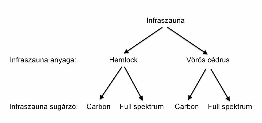 Infraszaunák csoportosítása